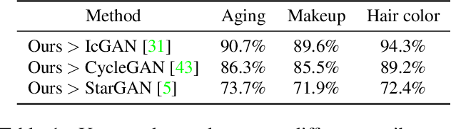 Figure 1 for Biphasic Learning of GANs for High-Resolution Image-to-Image Translation