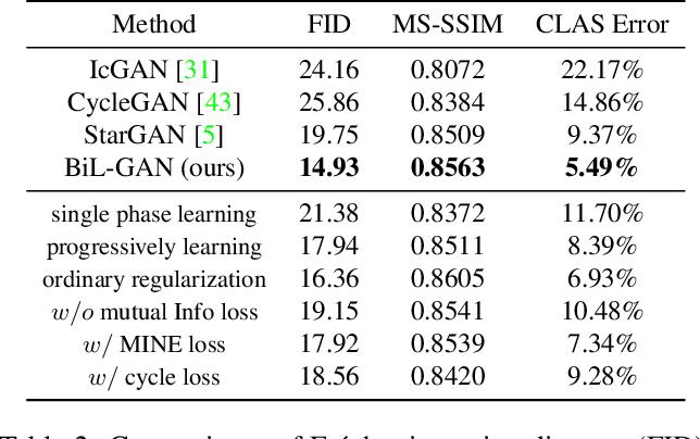 Figure 3 for Biphasic Learning of GANs for High-Resolution Image-to-Image Translation