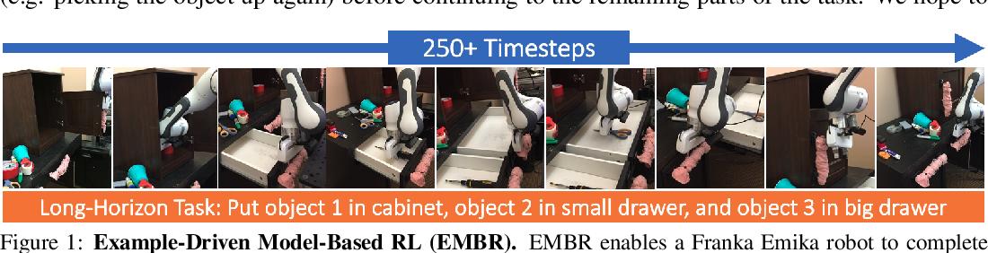 Figure 1 for Example-Driven Model-Based Reinforcement Learning for Solving Long-Horizon Visuomotor Tasks
