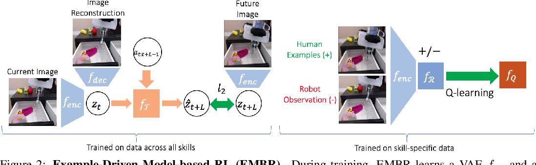 Figure 3 for Example-Driven Model-Based Reinforcement Learning for Solving Long-Horizon Visuomotor Tasks