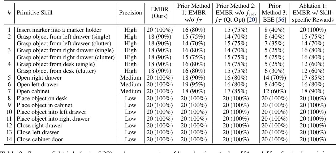 Figure 2 for Example-Driven Model-Based Reinforcement Learning for Solving Long-Horizon Visuomotor Tasks