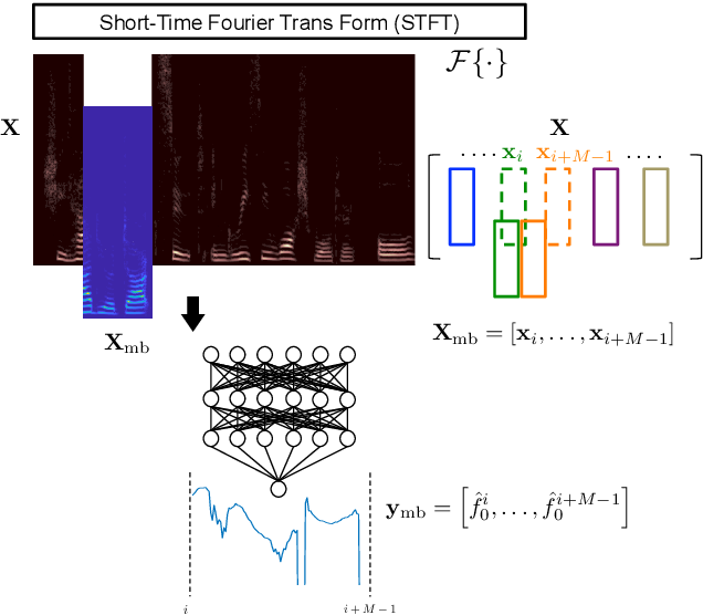 Figure 1 for A Regression Model of Recurrent Deep Neural Networks for Noise Robust Estimation of the Fundamental Frequency Contour of Speech