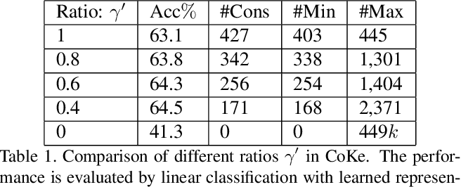 Figure 2 for Unsupervised Visual Representation Learning by Online Constrained K-Means