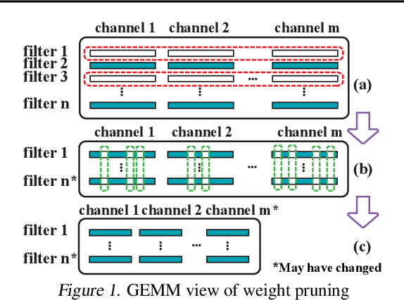 Figure 1 for ResNet Can Be Pruned 60x: Introducing Network Purification and Unused Path Removal (P-RM) after Weight Pruning