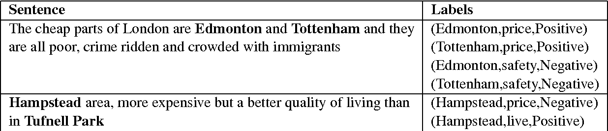 Figure 1 for SentiHood: Targeted Aspect Based Sentiment Analysis Dataset for Urban Neighbourhoods