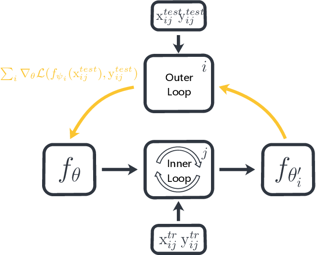 Figure 2 for Decoder Choice Network for Meta-Learning