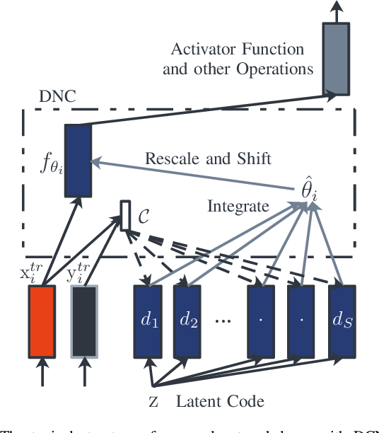 Figure 3 for Decoder Choice Network for Meta-Learning