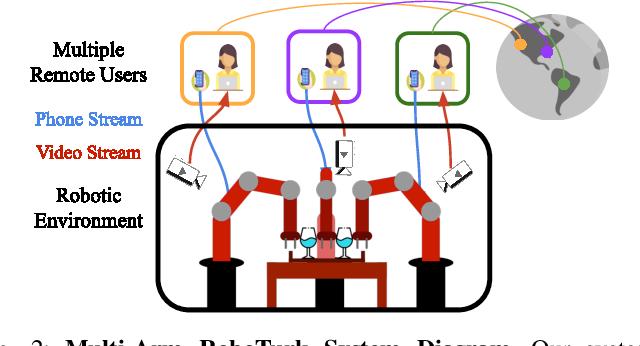 Figure 2 for Learning Multi-Arm Manipulation Through Collaborative Teleoperation
