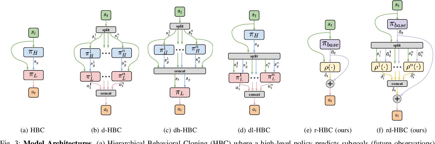 Figure 3 for Learning Multi-Arm Manipulation Through Collaborative Teleoperation
