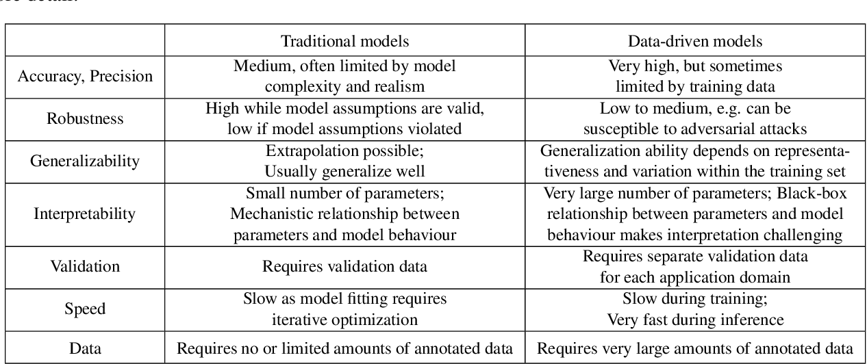 Figure 2 for Model-Based and Data-Driven Strategies in Medical Image Computing