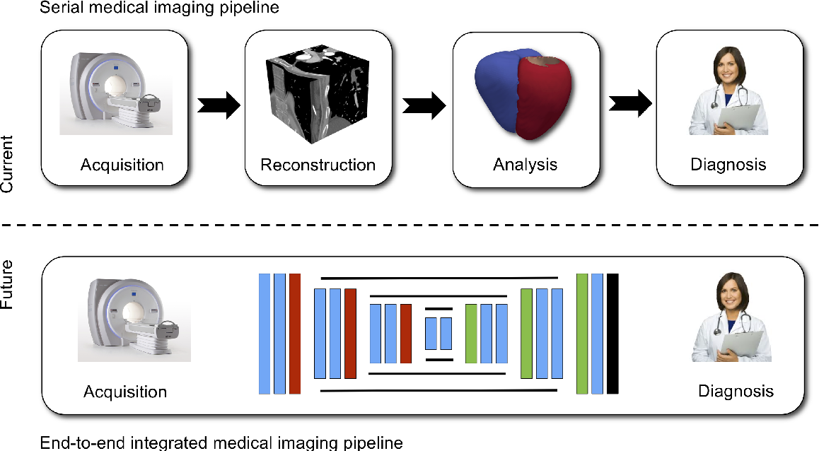 Figure 4 for Model-Based and Data-Driven Strategies in Medical Image Computing