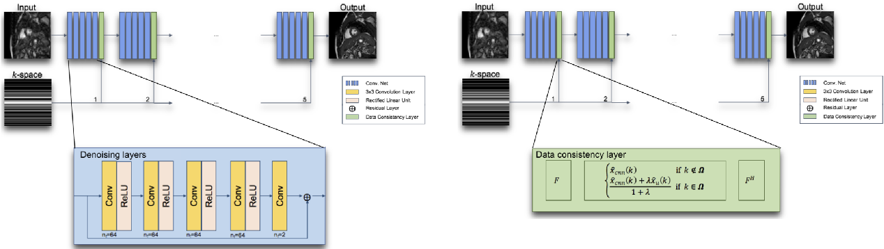 Figure 1 for Model-Based and Data-Driven Strategies in Medical Image Computing