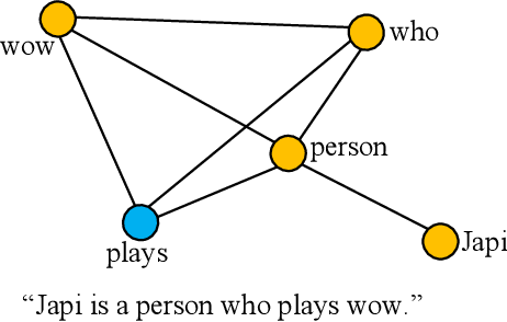 Figure 1 for Learning Graph Pooling and Hybrid Convolutional Operations for Text Representations