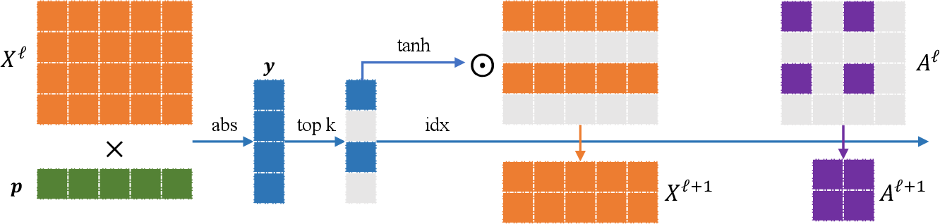 Figure 3 for Learning Graph Pooling and Hybrid Convolutional Operations for Text Representations