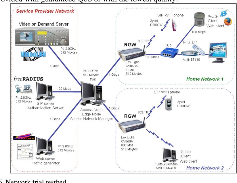 Experiences with a flexible QoS capable residential Gateway