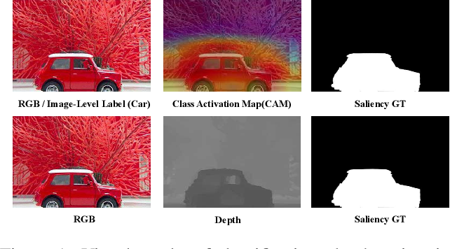 Figure 1 for Self-Supervised Representation Learning for RGB-D Salient Object Detection