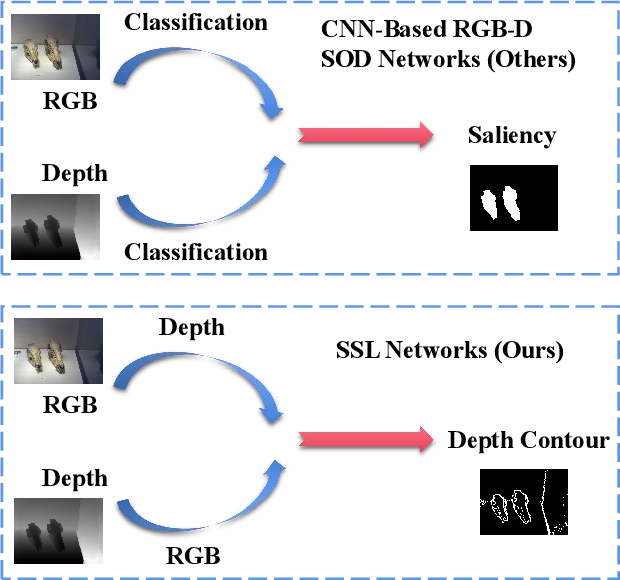 Figure 2 for Self-Supervised Representation Learning for RGB-D Salient Object Detection