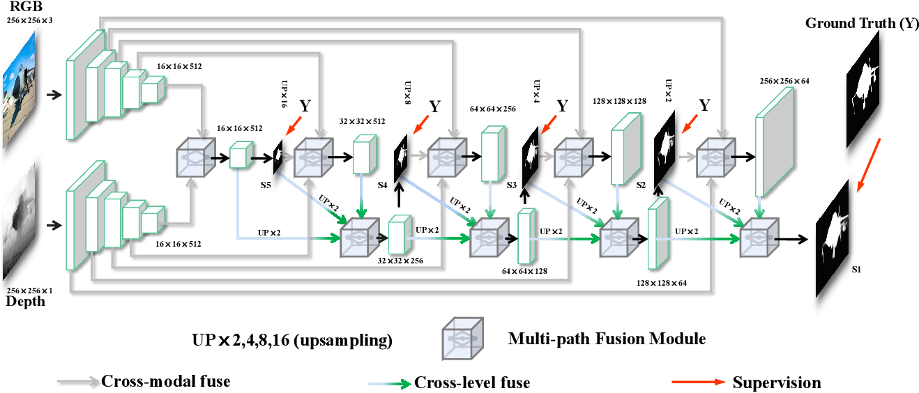 Figure 4 for Self-Supervised Representation Learning for RGB-D Salient Object Detection