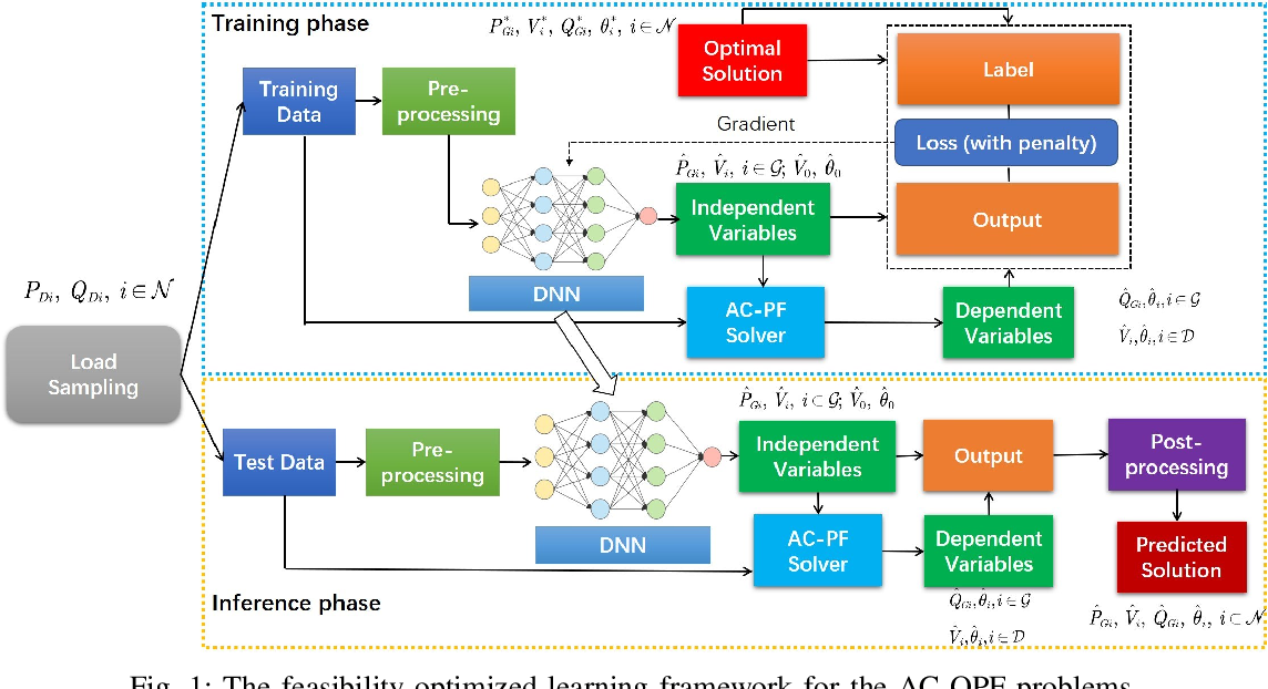Figure 1 for DeepOPF: A Feasibility-Optimized Deep Neural Network Approach for AC Optimal Power Flow Problems