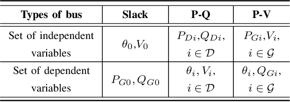 Figure 2 for DeepOPF: A Feasibility-Optimized Deep Neural Network Approach for AC Optimal Power Flow Problems