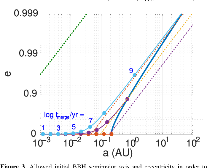 Implications of the binary black hole merger gw 150914 semantic figure 3 ccuart Choice Image
