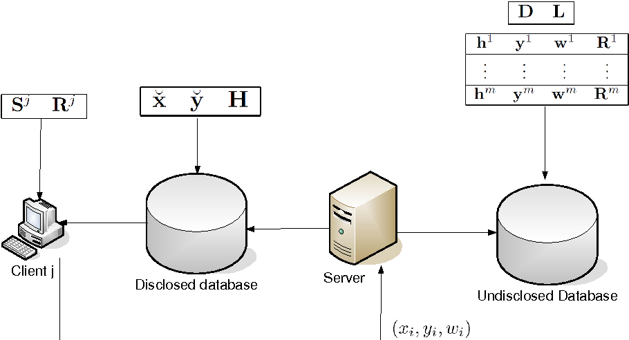 Figure 1 for Client-server multi-task learning from distributed datasets