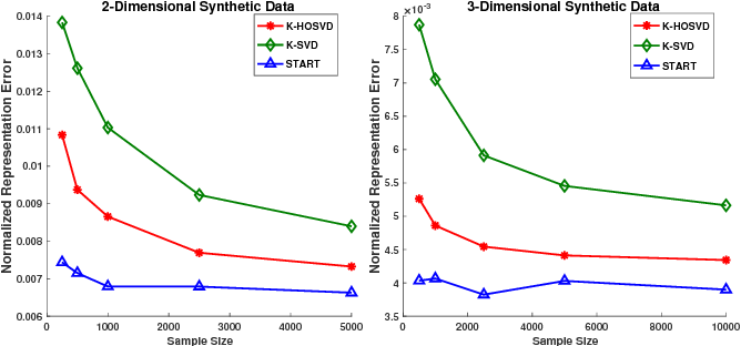 Figure 2 for STARK: Structured Dictionary Learning Through Rank-one Tensor Recovery