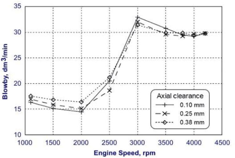 PDF] Crankcase pressure control in an internal combustion engine: GT