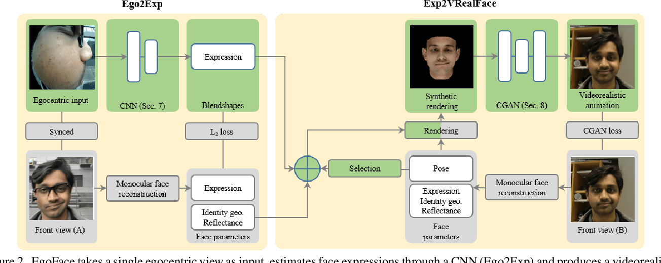 Figure 2 for EgoFace: Egocentric Face Performance Capture and Videorealistic Reenactment