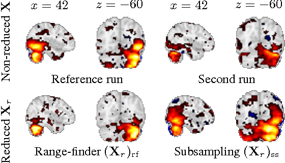 Figure 3 for Compressed Online Dictionary Learning for Fast fMRI Decomposition