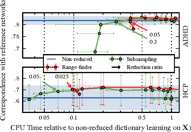 Figure 4 for Compressed Online Dictionary Learning for Fast fMRI Decomposition