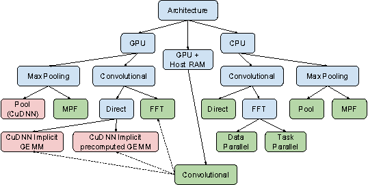 Figure 1 for ZNNi - Maximizing the Inference Throughput of 3D Convolutional Networks on Multi-Core CPUs and GPUs