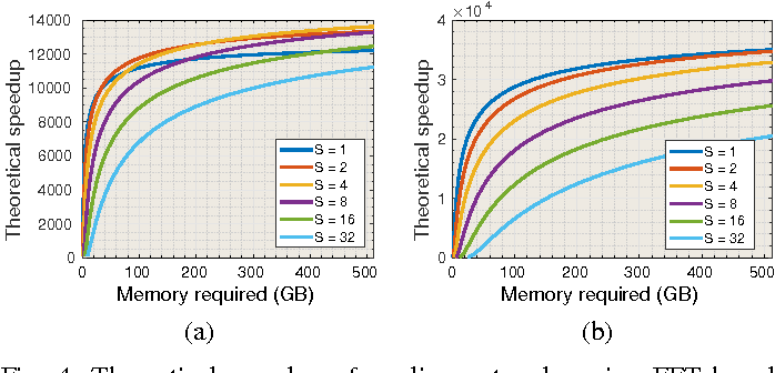 Figure 4 for ZNNi - Maximizing the Inference Throughput of 3D Convolutional Networks on Multi-Core CPUs and GPUs