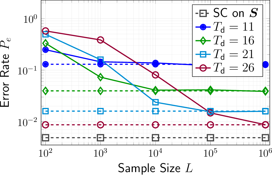 Figure 1 for Blind Community Detection from Low-rank Excitations of a Graph Filter