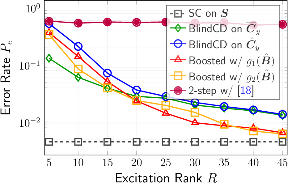 Figure 2 for Blind Community Detection from Low-rank Excitations of a Graph Filter