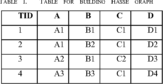 TABLE I. TABLE FOR BUILDING HASSE GRAPH