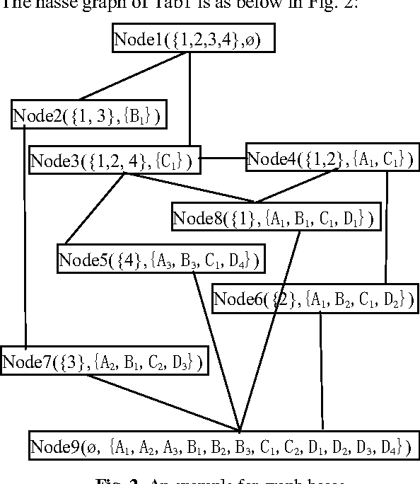 Fig. 2. An example for graph hasse