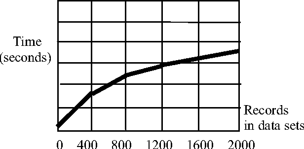 Fig. 3 Execution time with the increasing of records