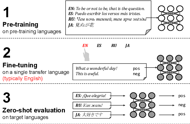 Figure 1 for Revisiting the Primacy of English in Zero-shot Cross-lingual Transfer