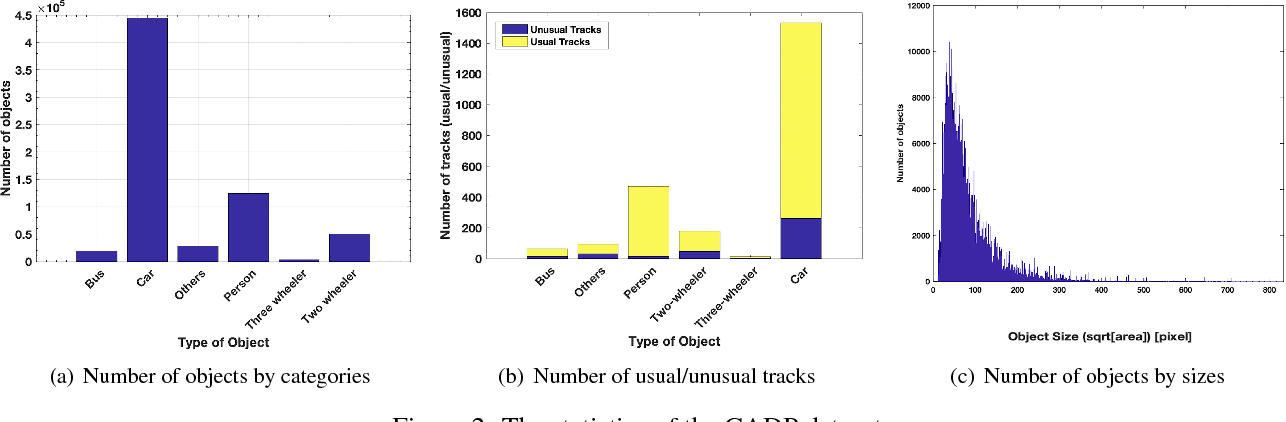 Figure 3 for Accident Forecasting in CCTV Traffic Camera Videos