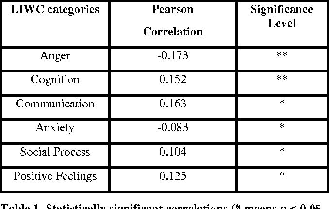 Figure 1 for Why Are You More Engaged? Predicting Social Engagement from Word Use
