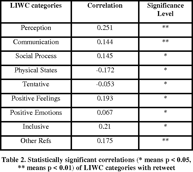 Figure 2 for Why Are You More Engaged? Predicting Social Engagement from Word Use