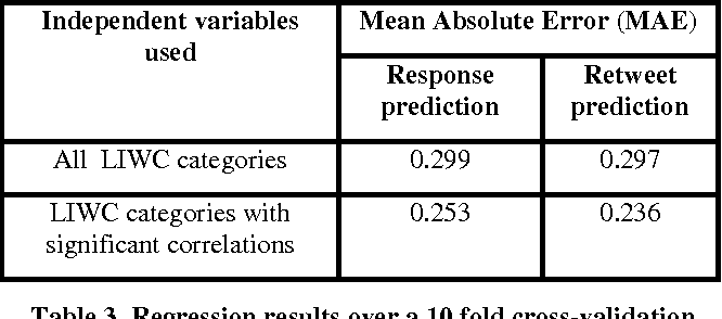 Figure 3 for Why Are You More Engaged? Predicting Social Engagement from Word Use