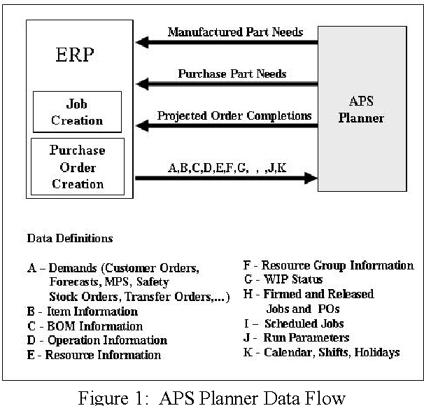 Figure 1 from Supply chain planning: the role of simulation