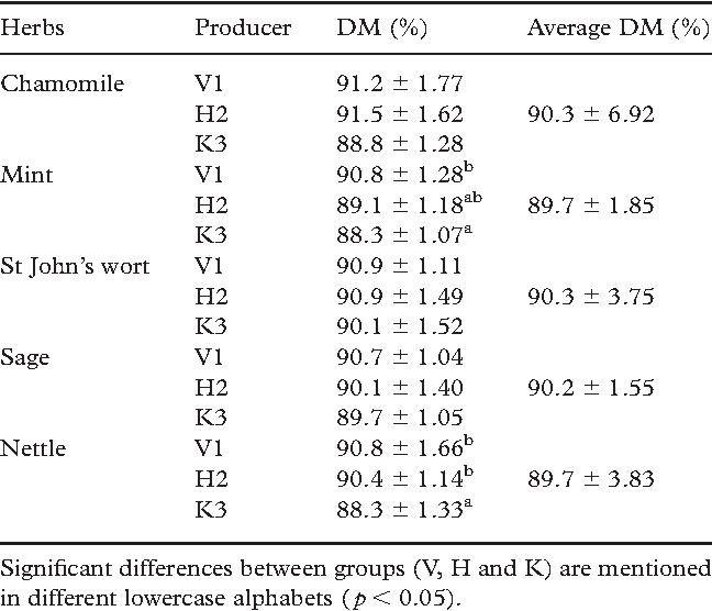 Table I. Content of DM in herbs.
