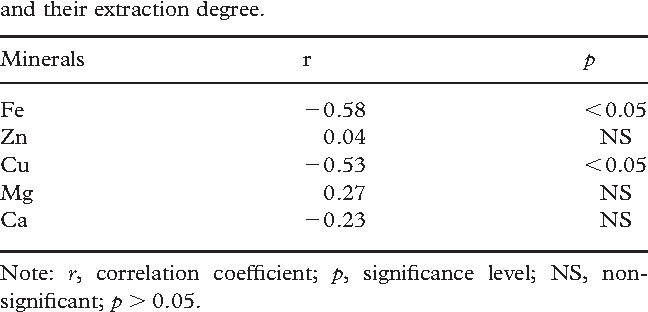 Table III. Correlation between the contents of minerals in herbs and their extraction degree.