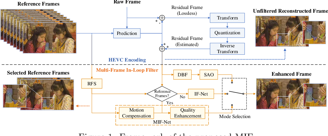Figure 1 for A DenseNet Based Approach for Multi-Frame In-Loop Filter in HEVC