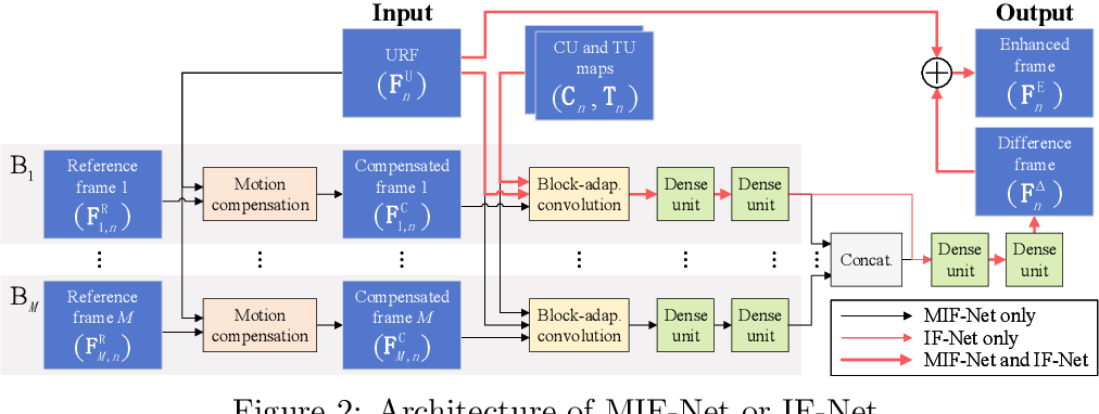 Figure 3 for A DenseNet Based Approach for Multi-Frame In-Loop Filter in HEVC