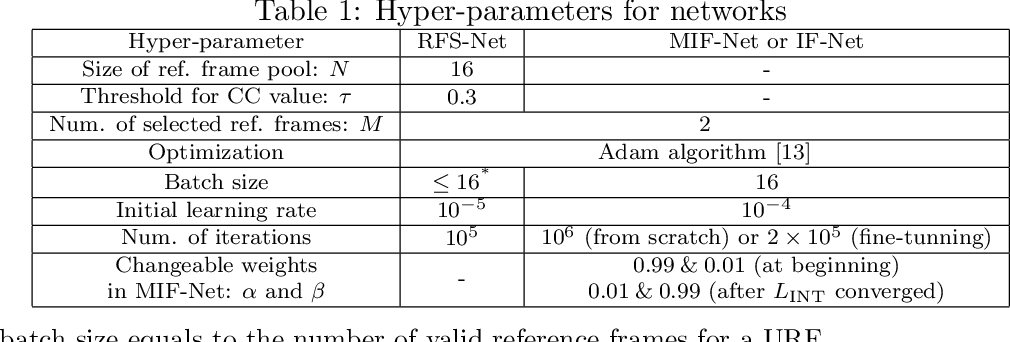 Figure 2 for A DenseNet Based Approach for Multi-Frame In-Loop Filter in HEVC