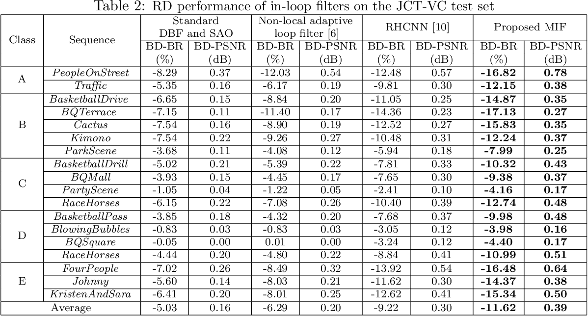 Figure 4 for A DenseNet Based Approach for Multi-Frame In-Loop Filter in HEVC